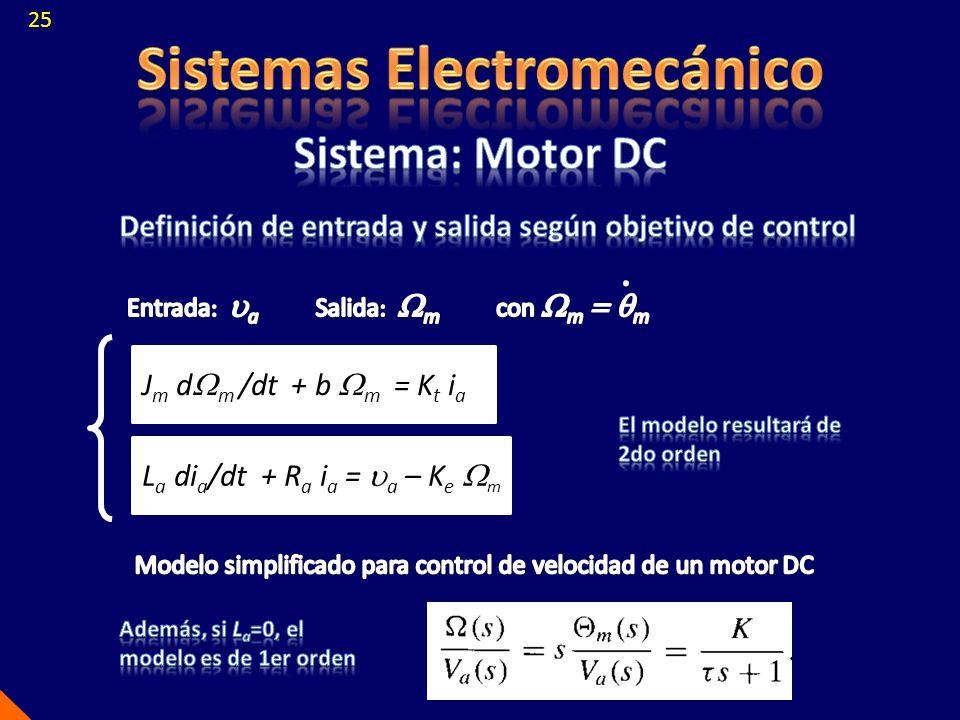 L a di a /dt + R a i a =  a – K e  m J m d  m /dt + b  m = K t i a 25