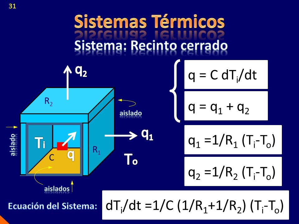 q = C dT i /dt q = q 1 + q 2 q 1 =1/R 1 (T i -T o ) q 2 =1/R 2 (T i -T o ) dT i /dt =1/C (1/R 1 +1/R 2 ) (T i -T o ) R1R1 R2R2 C 31