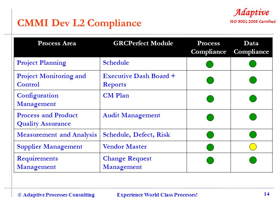 CMMI Dev L2 Compliance © Adaptive Processes Consulting Experience World Class Processes! 14 Process AreaGRCPerfect ModuleProcess Compliance Data Compl