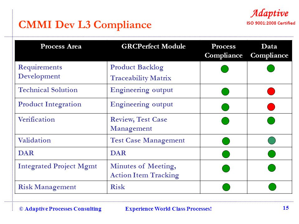 CMMI Dev L3 Compliance © Adaptive Processes Consulting Experience World Class Processes! 15 Process AreaGRCPerfect ModuleProcess Compliance Data Compl
