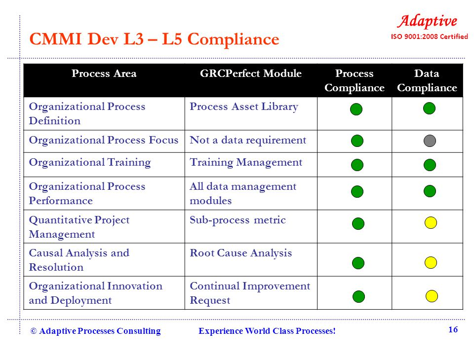 CMMI Dev L3 – L5 Compliance © Adaptive Processes Consulting Experience World Class Processes.