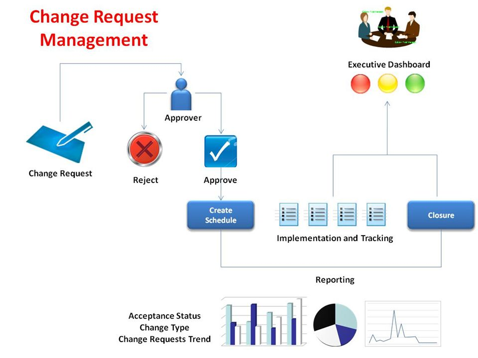 © Adaptive Processes Consulting Experience World Class Processes! 24