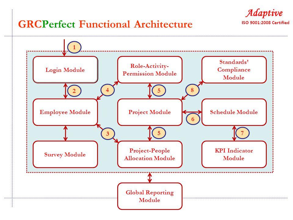 Login Module Role-Activity- Permission Module Standards' Compliance Module Employee ModuleProject ModuleSchedule Module Survey Module Project-People Allocation Module KPI Indicator Module Global Reporting Module 1 2 3 4 5 5 6 8 7 GRCPerfect Functional Architecture