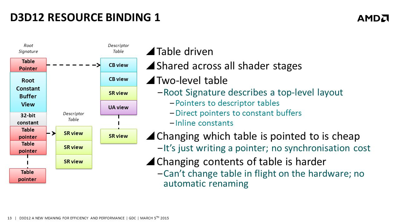 | D3D12 A NEW MEANING FOR EFFICIENCY AND PERFORMANCE | GDC | MARCH 5 TH 2015 13 D3D12 RESOURCE BINDING 1  Table driven  Shared across all shader sta