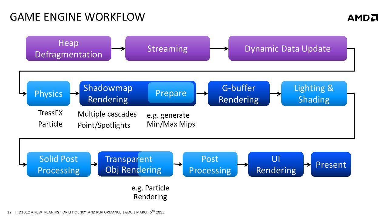 | D3D12 A NEW MEANING FOR EFFICIENCY AND PERFORMANCE | GDC | MARCH 5 TH 2015 22 GAME ENGINE WORKFLOW Physics Shadowmap Rendering G-buffer Rendering Li