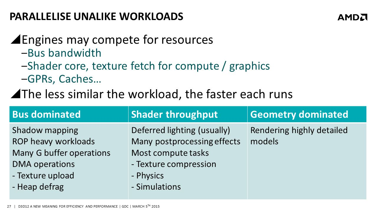 | D3D12 A NEW MEANING FOR EFFICIENCY AND PERFORMANCE | GDC | MARCH 5 TH 2015 27 PARALLELISE UNALIKE WORKLOADS  Engines may compete for resources ‒Bus