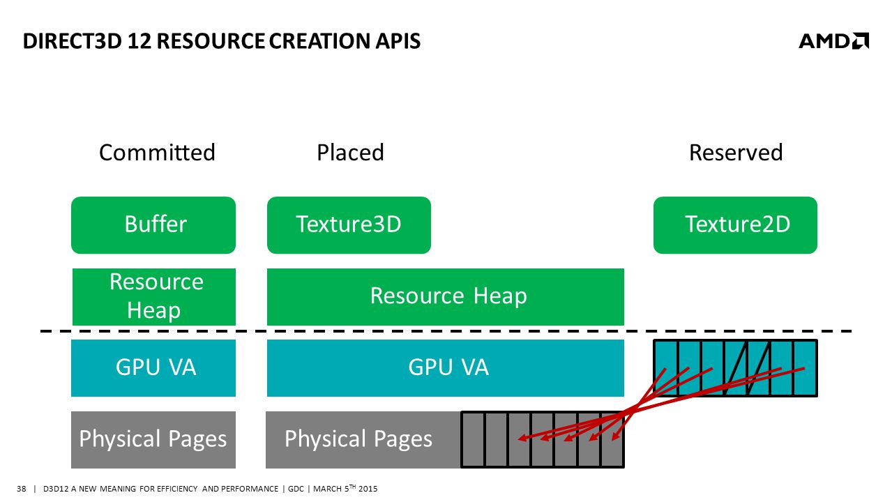 | D3D12 A NEW MEANING FOR EFFICIENCY AND PERFORMANCE | GDC | MARCH 5 TH 2015 38 DIRECT3D 12 RESOURCE CREATION APIS Physical Pages GPU VA Resource Heap