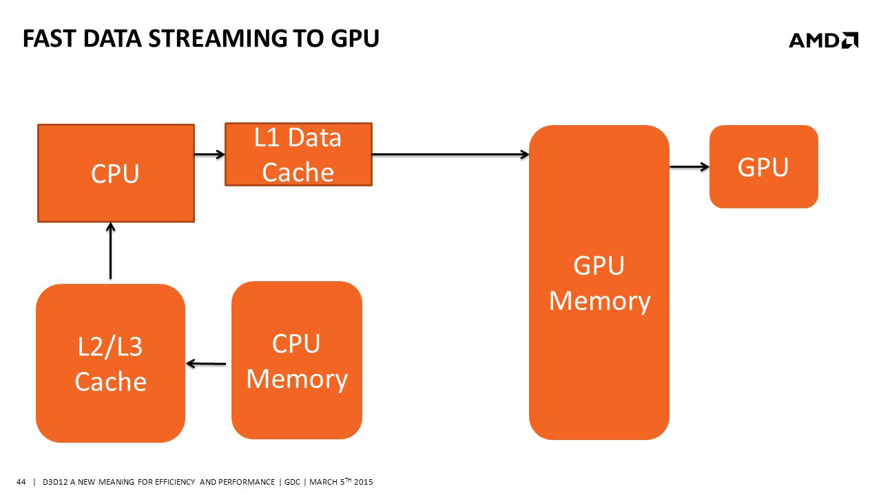 | D3D12 A NEW MEANING FOR EFFICIENCY AND PERFORMANCE | GDC | MARCH 5 TH 2015 44 FAST DATA STREAMING TO GPU CPU L1 Data Cache CPU Memory L2/L3 Cache GP