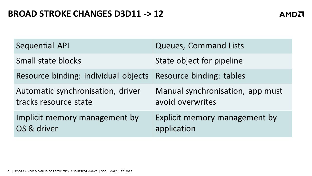 | D3D12 A NEW MEANING FOR EFFICIENCY AND PERFORMANCE | GDC | MARCH 5 TH 2015 6 BROAD STROKE CHANGES D3D11 -> 12 Sequential APIQueues, Command Lists Sm