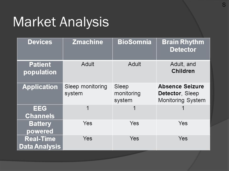 Market Analysis DevicesZmachineBioSomniaBrain Rhythm Detector Patient population Adult Adult, and Children Application Sleep monitoring system Absence Seizure Detector, Sleep Monitoring System EEG Channels 111 Battery powered Yes Real-Time Data Analysis Yes S