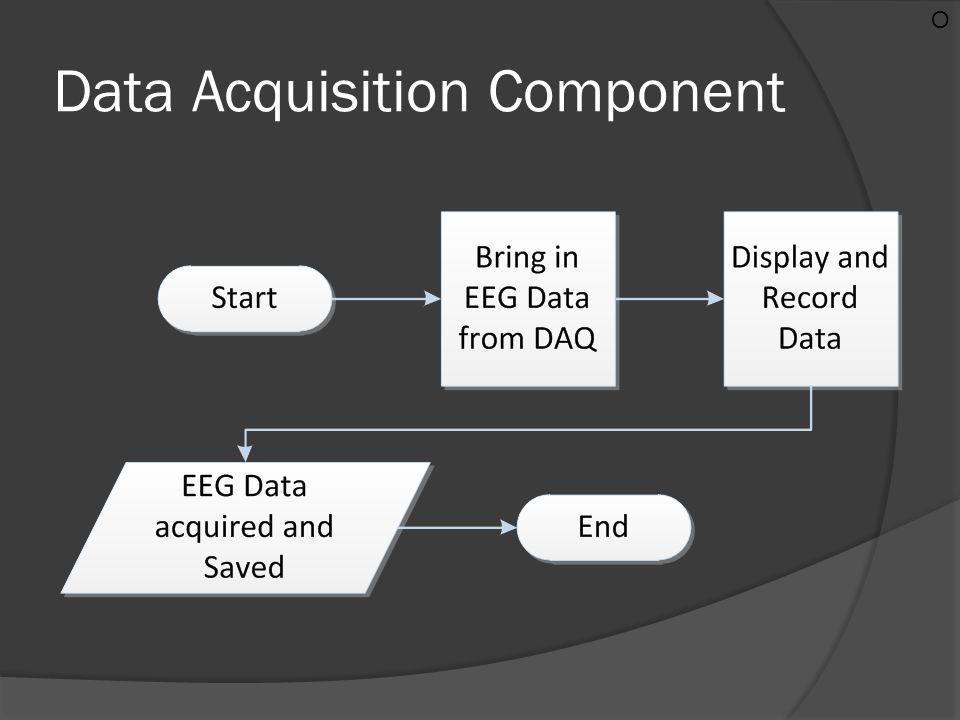 Data Acquisition Component O