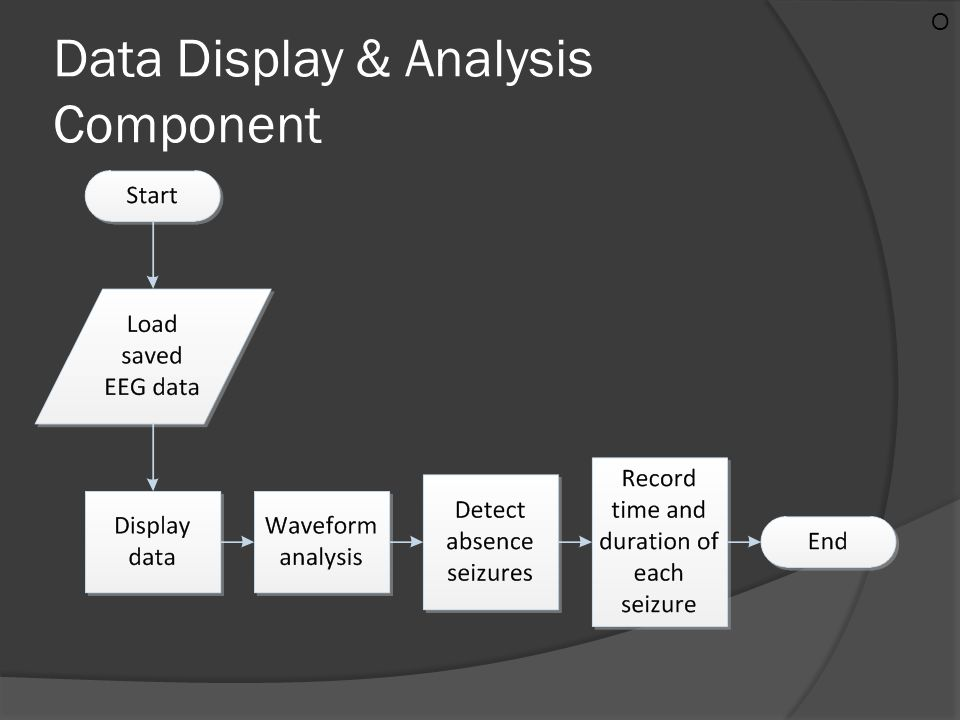 Data Display & Analysis Component O