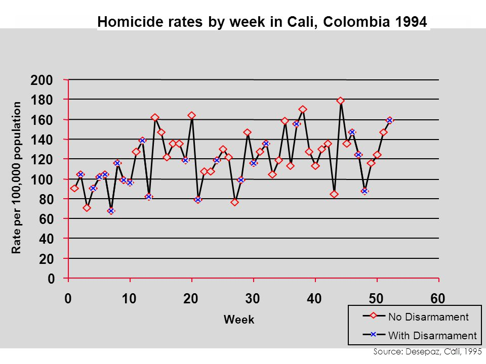 15 0 20 40 60 80 100 120 140 160 180 200 0102030405060 Week Rate per 100,000 population No Disarmament With Disarmament Source: Desepaz, Cali, 1995 Homicide rates by week in Cali, Colombia 1994