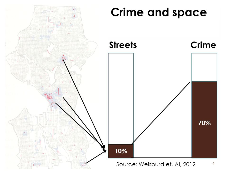 4 10% 70% StreetsCrime Crime and space Source: Weisburd et. Al, 2012