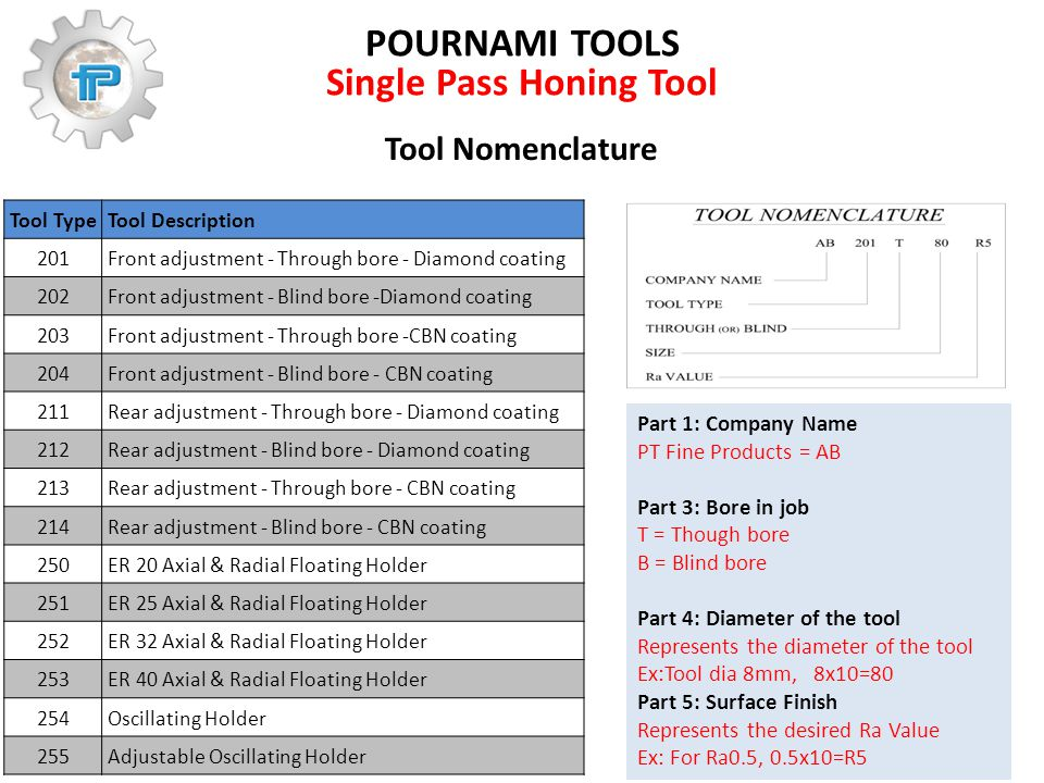 POURNAMI TOOLS Single Pass Honing Tool Part 1: Company Name PT Fine Products = AB Part 3: Bore in job T = Though bore B = Blind bore Part 4: Diameter