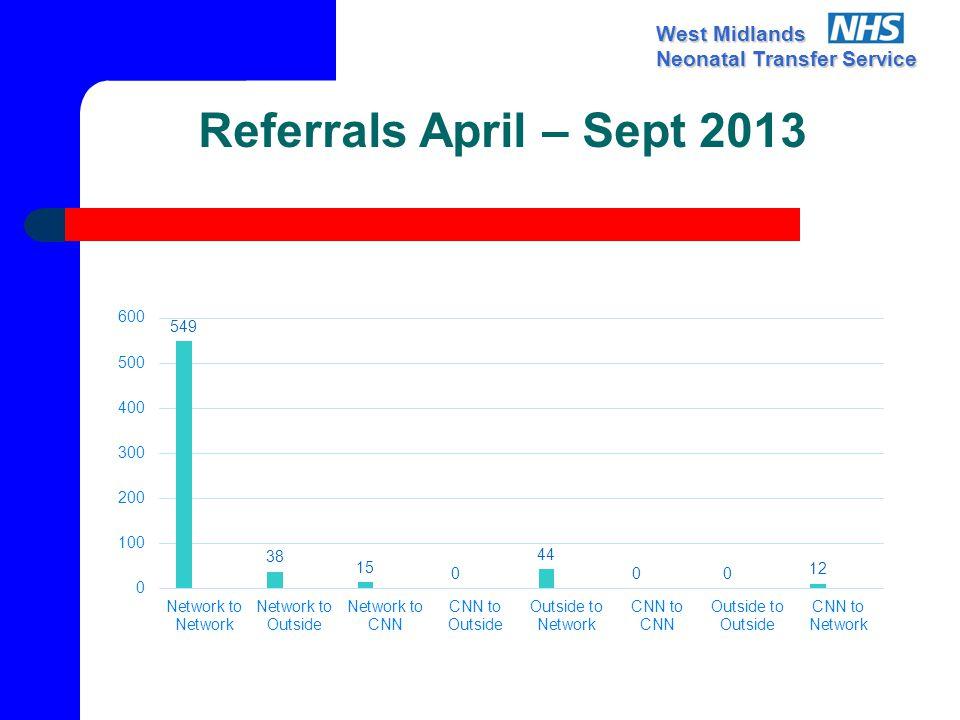 West Midlands Neonatal Transfer Service Referrals April – Sept 2013