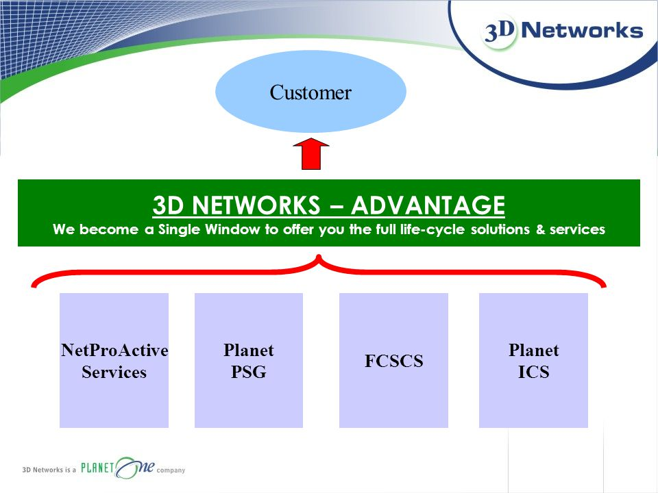 Customer 3D NETWORKS – ADVANTAGE We become a Single Window to offer you the full life-cycle solutions & services NetProActive Services Planet PSG FCSC