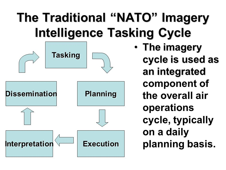 "The Traditional ""NATO"" Imagery Intelligence Tasking Cycle The imagery cycle is used as an integratedThe imagery cycle is used as an integrated compone"