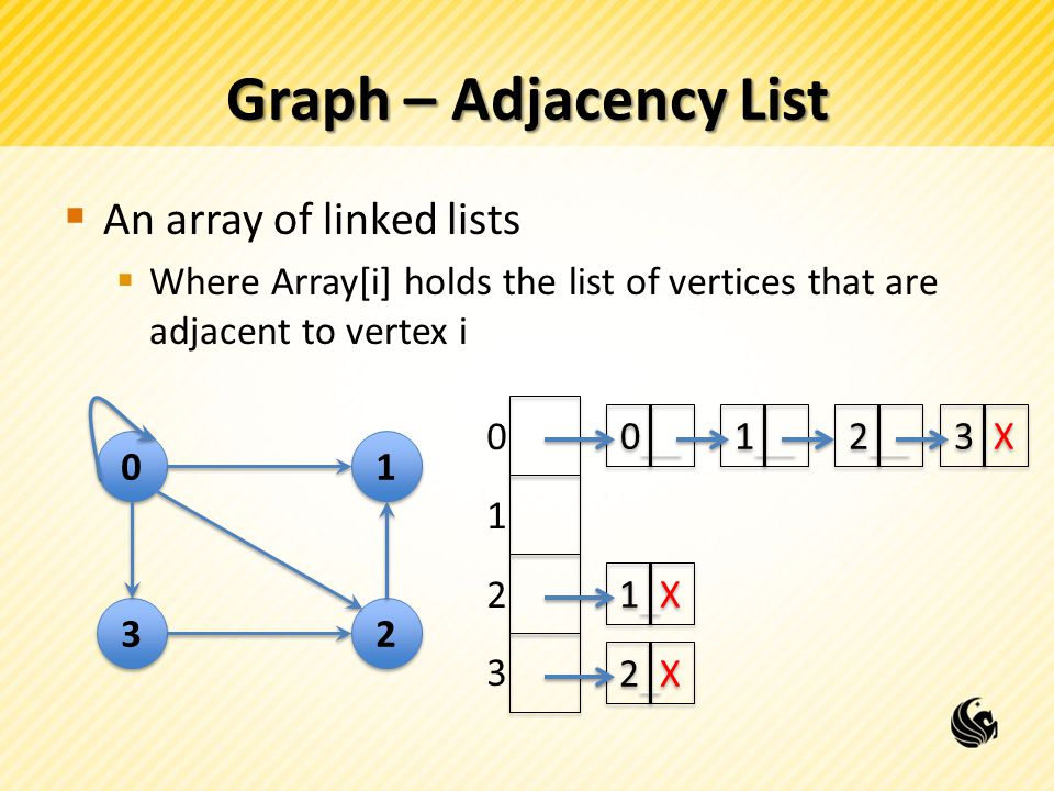 Graph – Adjacency List  An array of linked lists  Where Array[i] holds the list of vertices that are adjacent to vertex i 0 0 3 3 1 1 2 2 0__ 1__ 2__ 3 X 1_X1_X 1_X1_X 2_X2_X 2_X2_X 0 1 2 3