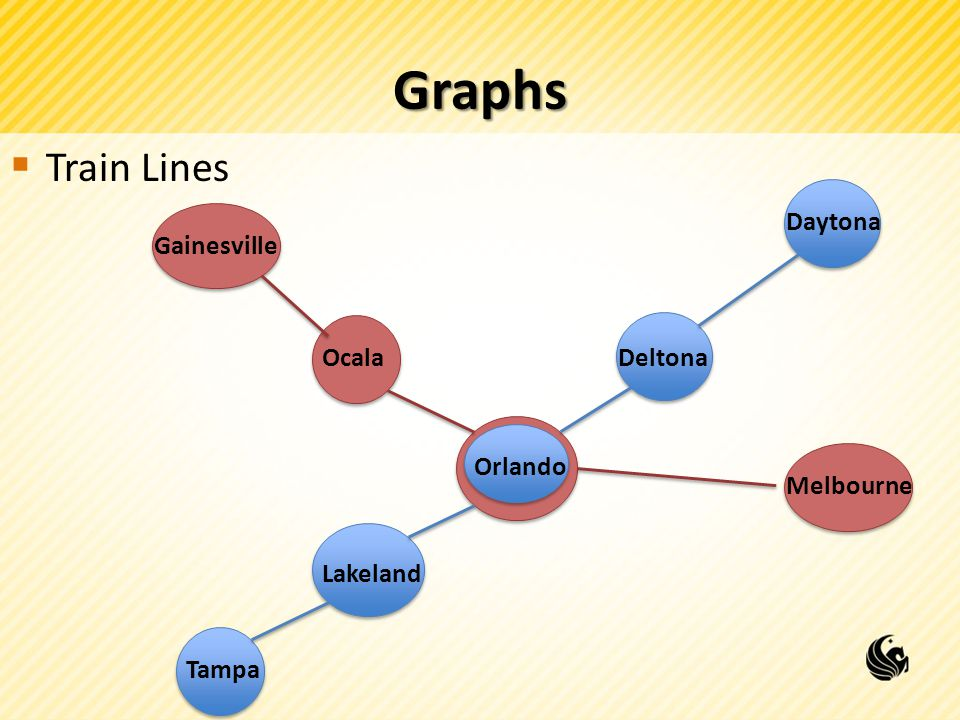 Graphs  Train Lines Gainesville OcalaDeltona Daytona Melbourne Lakeland Tampa Orlando