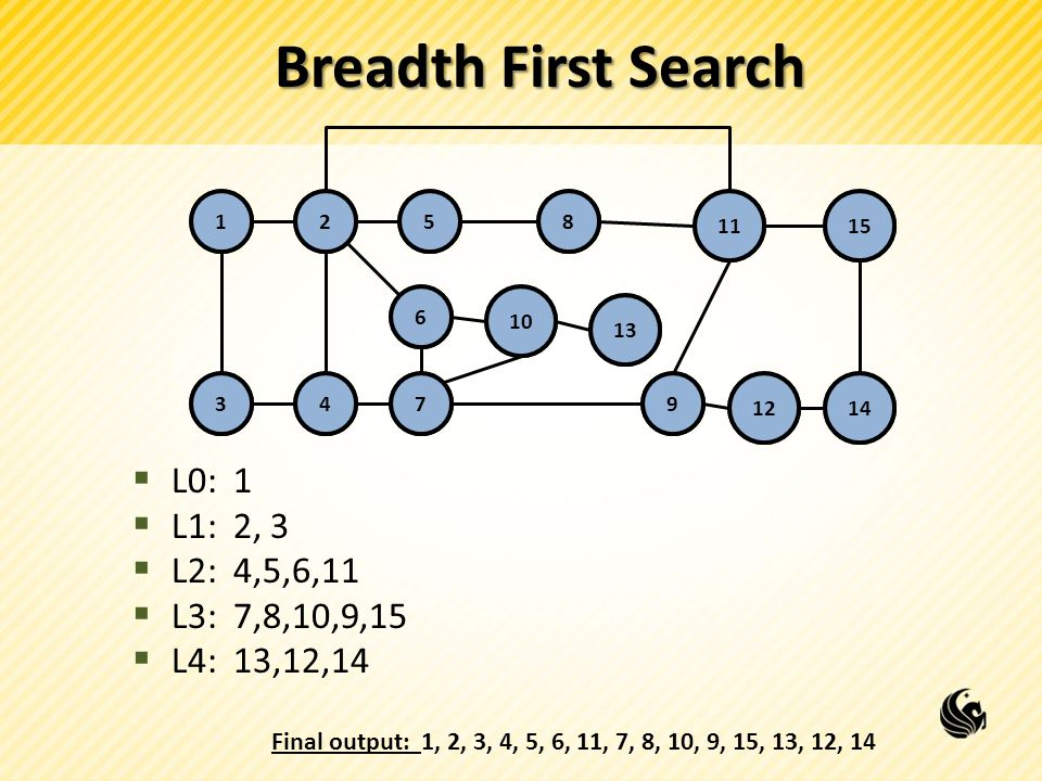 Breadth First Search  L0: 1  L1: 2, 3  L2: 4,5,6,11  L3: 7,8,10,9,15  L4: 13,12,14 125 10 6 1115 347 12 9 13 14 12 3 5 6 11 4 8 10 15 79 8 12 13 14 Final output: 1, 2, 3, 4, 5, 6, 11, 7, 8, 10, 9, 15, 13, 12, 14