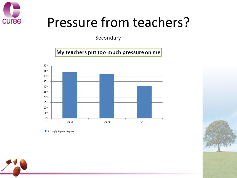 Pressure from teachers Secondary