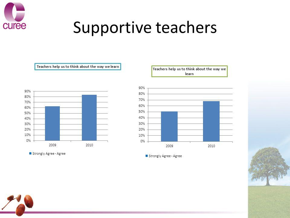 Supportive teachers