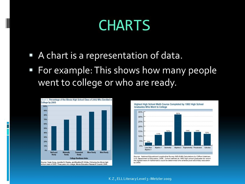 CHARTS  A chart is a representation of data.  For example: This shows how many people went to college or who are ready. K.Z., ELL Literacy Level 3 –
