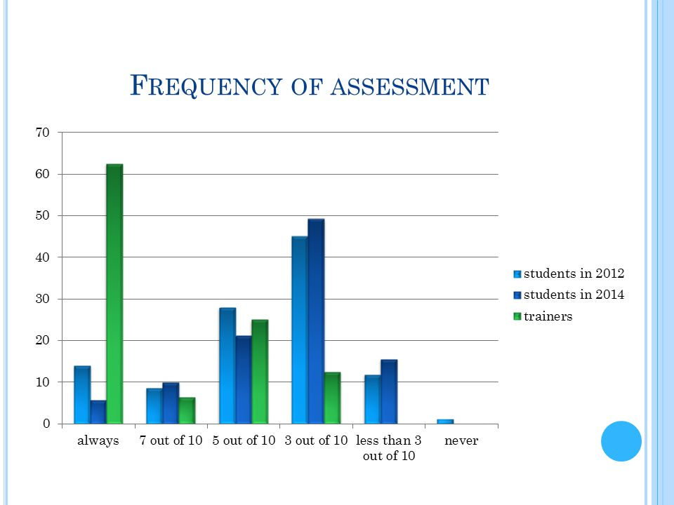 C ONCLUSIONS To train highly competent, self-confident translators Positive feedback is essential Knowing when you succeed is essential Future research: Follow assessment reception through the years Follow trainers' perceptions as well Include other potentially interesting areas and questions