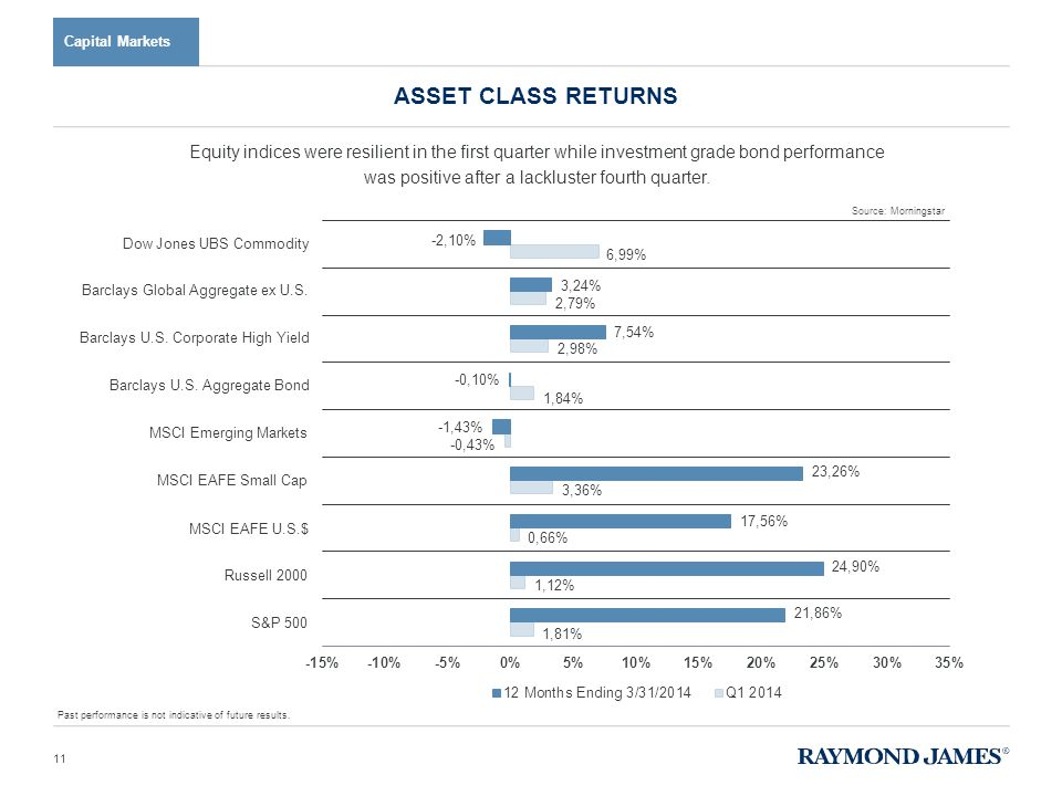 Capital Markets Equity indices were resilient in the first quarter while investment grade bond performance was positive after a lackluster fourth quarter.