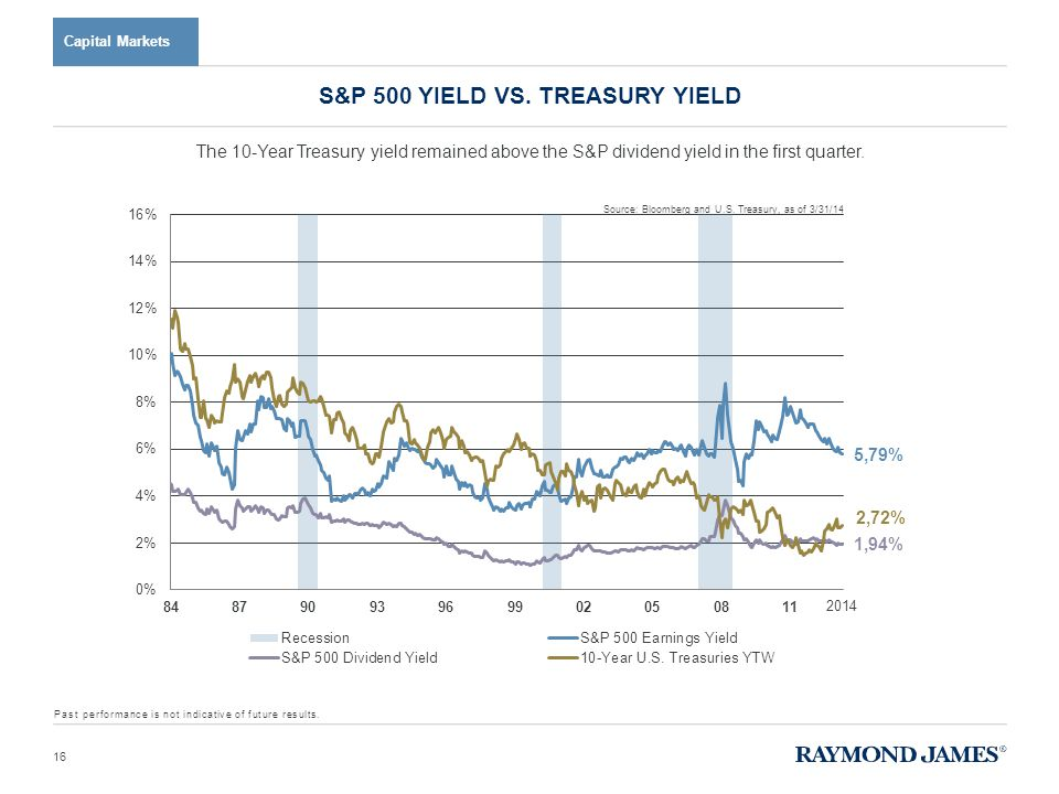 Capital Markets The 10-Year Treasury yield remained above the S&P dividend yield in the first quarter. S&P 500 YIELD VS. TREASURY YIELD 16 Past perfor
