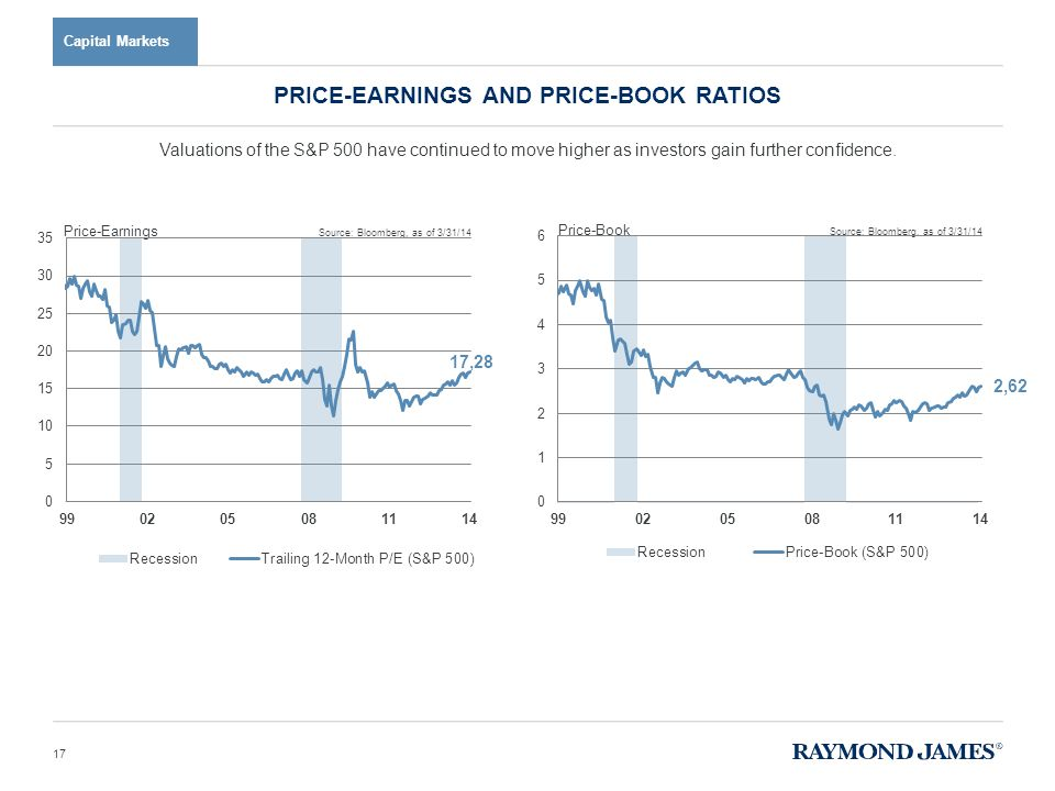 Capital Markets Valuations of the S&P 500 have continued to move higher as investors gain further confidence. PRICE-EARNINGS AND PRICE-BOOK RATIOS 17