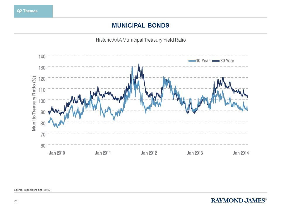 Q2 Themes MUNICIPAL BONDS 21 Historic AAA Municipal Treasury Yield Ratio Source: Bloomberg and MMD