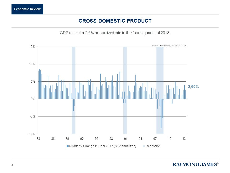 Economic Review GROSS DOMESTIC PRODUCT 3 GDP rose at a 2.6% annualized rate in the fourth quarter of 2013. Source: Bloomberg, as of 12/31/13