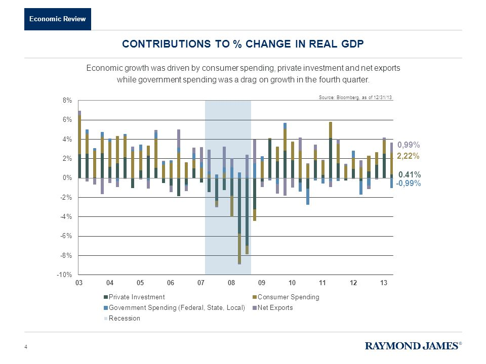 Economic Review Economic growth was driven by consumer spending, private investment and net exports while government spending was a drag on growth in the fourth quarter.