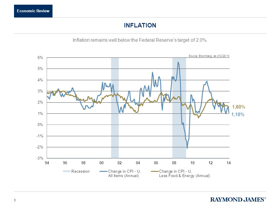 Economic Review Inflation remains well below the Federal Reserve's target of 2.0%. INFLATION 6 Source: Bloomberg, as of 2/28/14