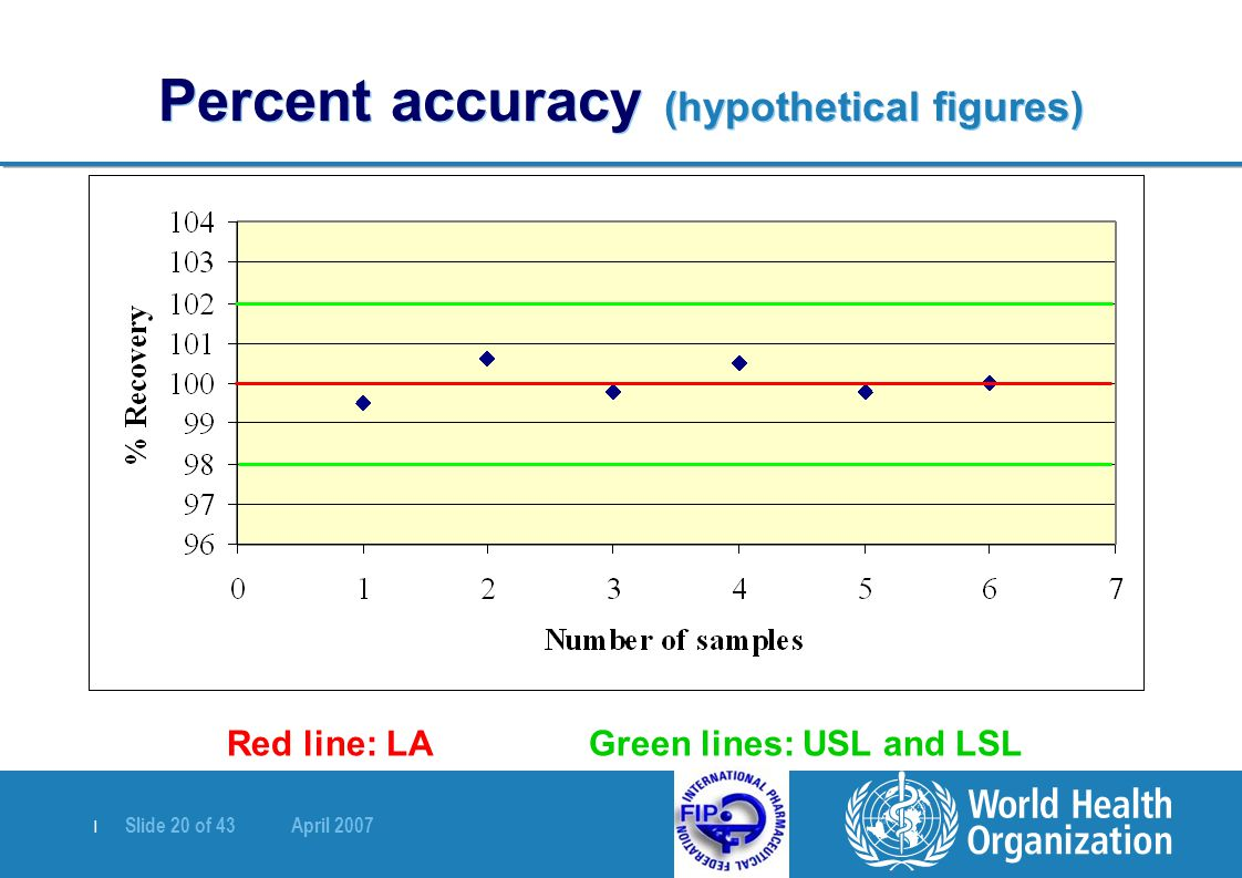| Slide 20 of 43 April 2007 Percent accuracy (hypothetical figures) Red line: LA Green lines: USL and LSL