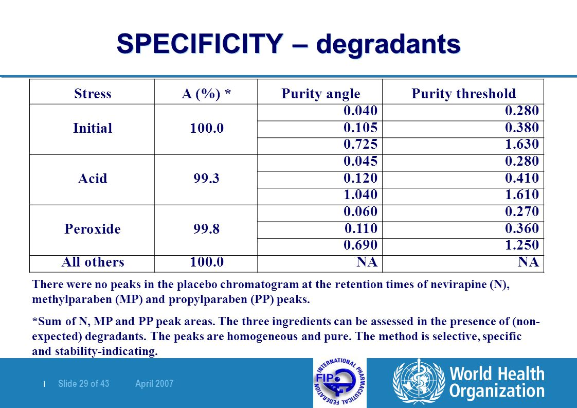 | Slide 29 of 43 April 2007 SPECIFICITY – degradants Purity thresholdPurity angleA (%) *Stress 0.2800.040 100.0Initial 0.3800.105 1.6300.725 0.2800.045 99.3Acid 0.4100.120 1.6101.040 0.2700.060 99.8Peroxide 0.3600.110 1.2500.690 NA 100.0All others There were no peaks in the placebo chromatogram at the retention times of nevirapine (N), methylparaben (MP) and propylparaben (PP) peaks.