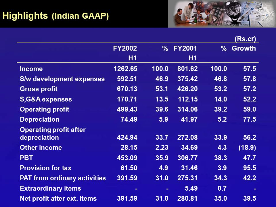 Highlights (Indian GAAP) (Rs.cr) FY2002%FY2001 % GrowthH1 Income1262.65100.0801.62100.057.5 S/w development expenses592.5146.9375.4246.857.8 Gross profit670.1353.1426.2053.257.2 S,G&A expenses170.7113.5112.1514.052.2 Operating profit499.4339.6314.0639.259.0 Depreciation74.495.941.975.277.5 Operating profit after depreciation424.9433.7272.0833.956.2 Other income 28.152.2334.694.3(18.9) PBT453.0935.9306.7738.347.7 Provision for tax61.504.931.463.995.5 PAT from ordinary activities391.5931.0275.3134.342.2 Extraordinary items--5.490.7- Net profit after ext.