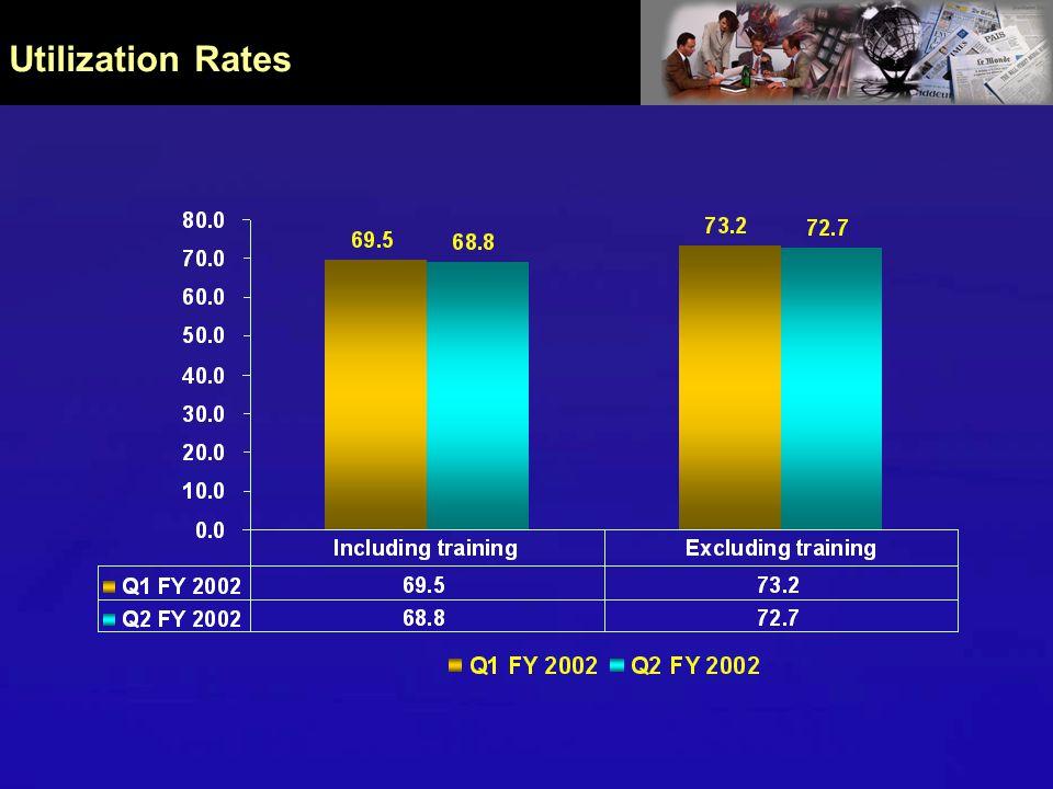 Utilization Rates