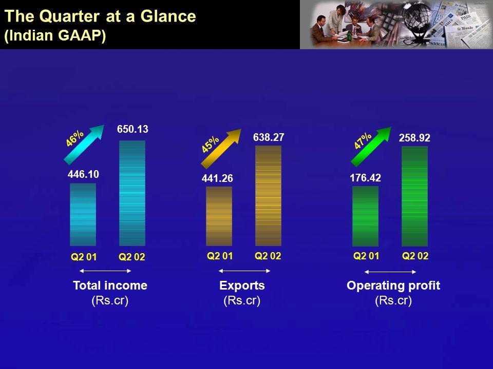 The Quarter at a Glance (Indian GAAP) PBT (Rs.cr) 37% *From ordinary activities 31% PAT* (Rs.cr) 31% Basic EPS* (Rs) 171.76 Q2 01Q2 02 234.56 154.01 201.56 Q2 01Q2 02 30.47 Q2 02 Q2 01 23.28