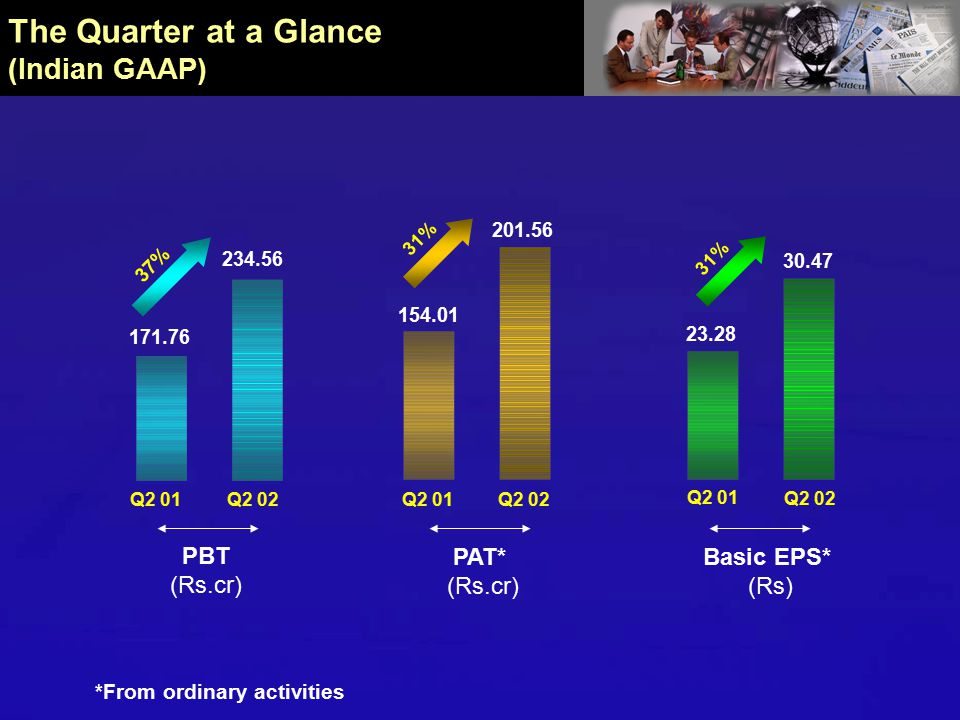 The Quarter at a Glance (Indian GAAP) PBT (Rs.cr) 37% *From ordinary activities 31% PAT* (Rs.cr) 31% Basic EPS* (Rs) 171.76 Q2 01Q2 02 234.56 154.01 201.56 Q2 01Q2 02 30.47 Q2 02 Q2 01 23.28