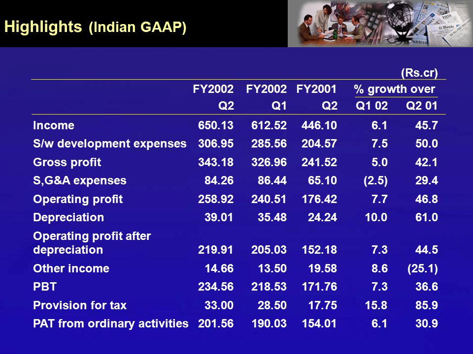 Half Year at a Glance (Indian GAAP) 58% Total income (Rs.cr) Exports (Rs.cr) 56% 59% Operating profit (Rs.cr) 801.63 H1 01H1 02 1262.65 792.32 1234.58 H1 01H1 02 314.06 499.43 H1 02 H1 01