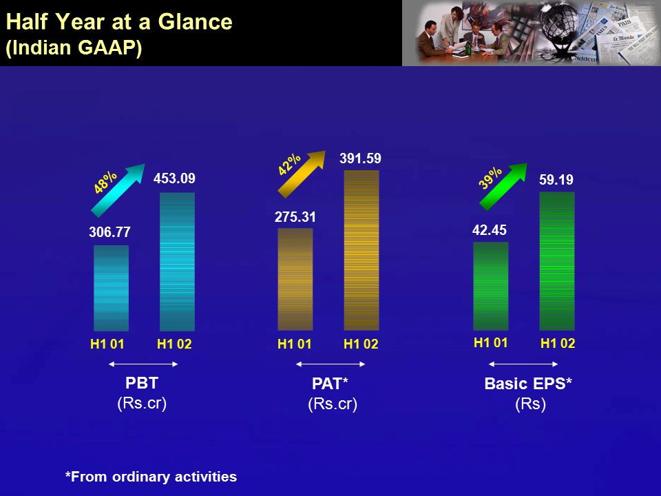 Half Year at a Glance (Indian GAAP) PBT (Rs.cr) 48% *From ordinary activities 42% PAT* (Rs.cr) 39% Basic EPS* (Rs) 306.77 H1 01H1 02 453.09 275.31 391.59 H1 01H1 02 59.19 H1 02 H1 01 42.45