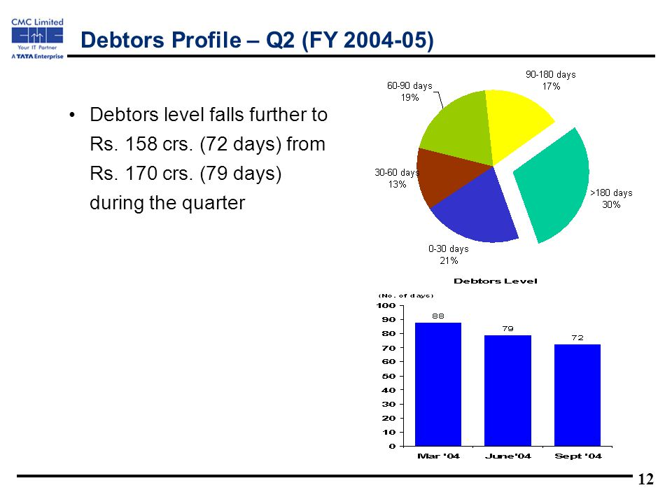 12 Debtors level falls further to Rs. 158 crs. (72 days) from Rs.
