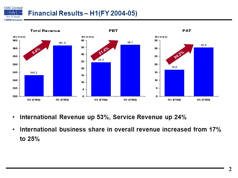 2 International Revenue up 53%, Service Revenue up 24% International business share in overall revenue increased from 17% to 25% Financial Results – H1(FY 2004-05) 5.4%51.4% 84.2%