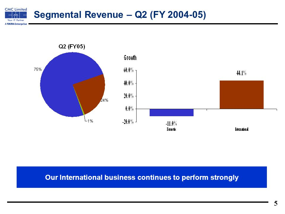 5 Our International business continues to perform strongly