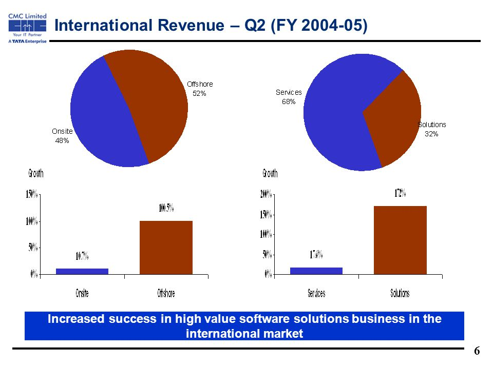 6 International Revenue – Q2 (FY 2004-05) Increased success in high value software solutions business in the international market