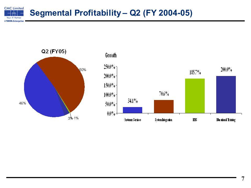 7 Segmental Profitability – Q2 (FY 2004-05)