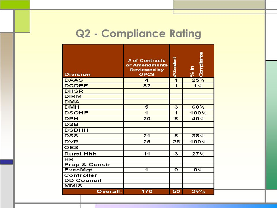 Q2 - Compliance Rating